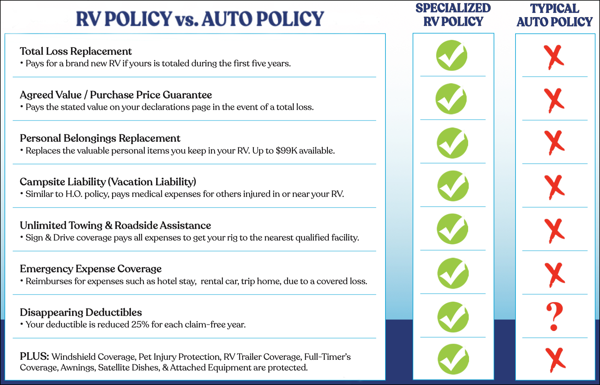 RV versus Auto Policy